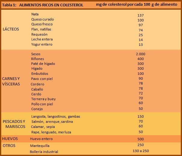 Alimentacion acido urico y colesterol porque se elimina acido urico en la orina alimentos nao - Colesterol en alimentos tabla ...