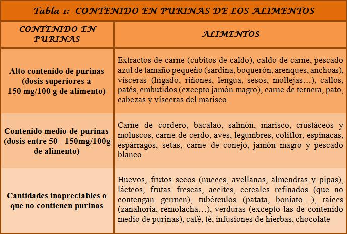 dietas bajar acido urico: